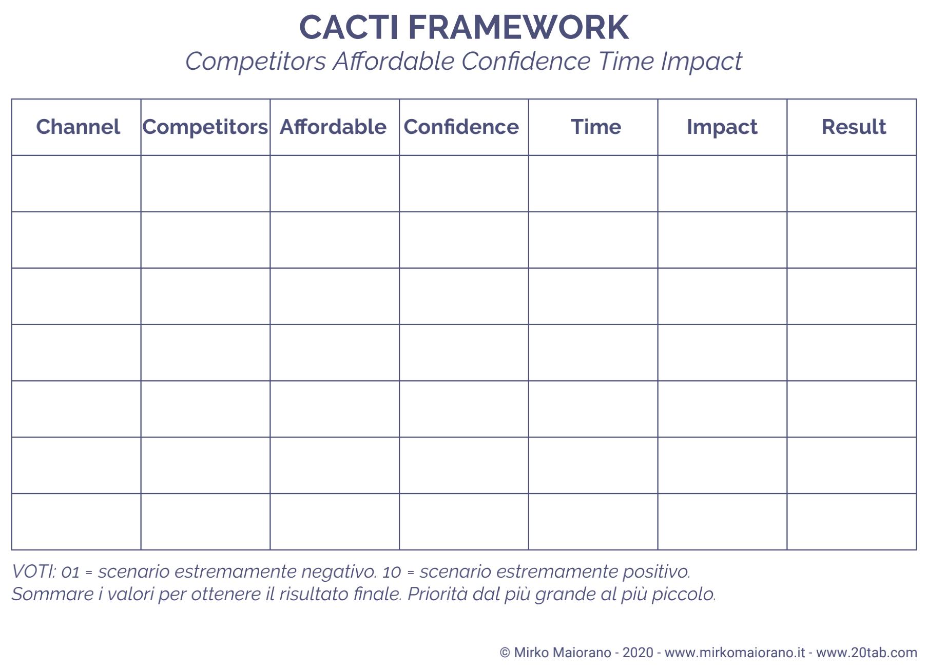 cacti framework