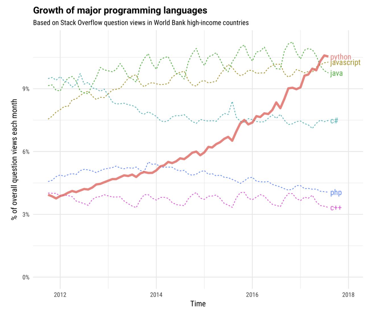 growth programming languages