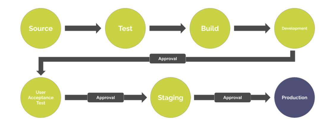 workflow processo DevOps